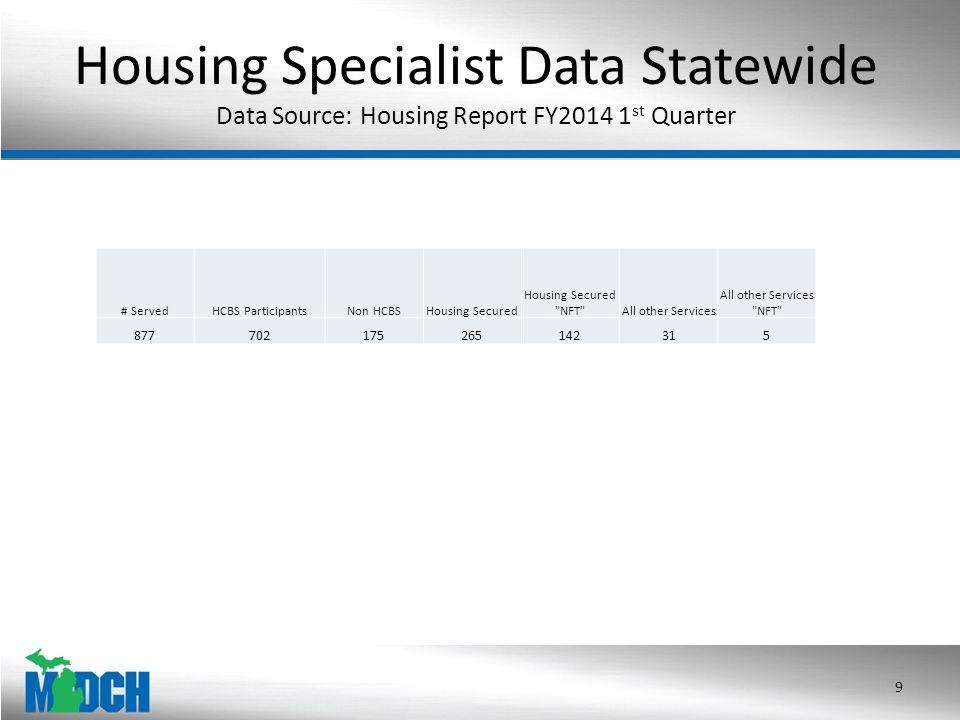 Housing Specialist Data Statewide Data Source: Housing Report FY2014 1 st Quarter 9 # ServedHCBS ParticipantsNon HCBSHousing Secured Housing Secured NFT All other Services All other Services NFT 877702175265142315