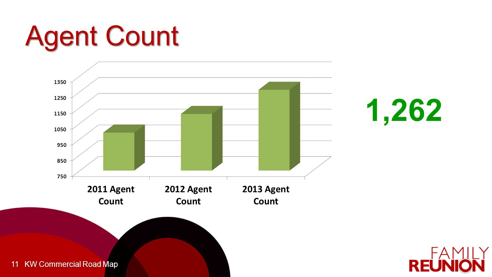 Agent Count KW Commercial Road Map11 1,262