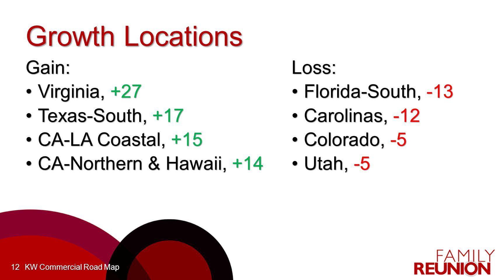 Growth Locations Gain: Virginia, +27Virginia, +27 Texas-South, +17Texas-South, +17 CA-LA Coastal, +15CA-LA Coastal, +15 CA-Northern & Hawaii, +14CA-Northern & Hawaii, +14 KW Commercial Road Map12 Loss: Florida-South, -13Florida-South, -13 Carolinas, -12Carolinas, -12 Colorado, -5Colorado, -5 Utah, -5Utah, -5