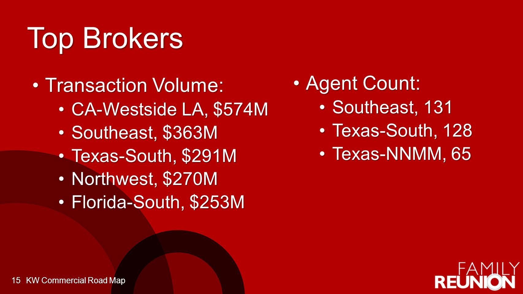 Top Brokers Transaction Volume:Transaction Volume: CA-Westside LA, $574MCA-Westside LA, $574M Southeast, $363MSoutheast, $363M Texas-South, $291MTexas-South, $291M Northwest, $270MNorthwest, $270M Florida-South, $253MFlorida-South, $253M KW Commercial Road Map15 Agent Count:Agent Count: Southeast, 131Southeast, 131 Texas-South, 128Texas-South, 128 Texas-NNMM, 65Texas-NNMM, 65