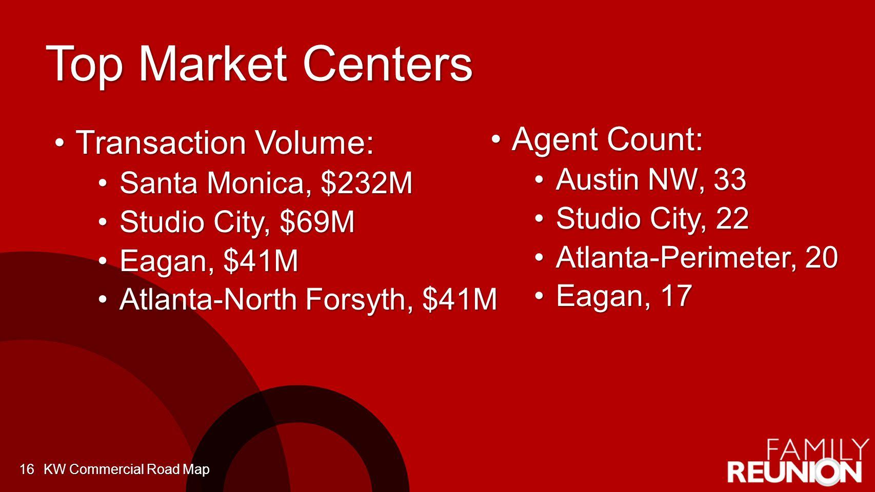 Top Market Centers Transaction Volume:Transaction Volume: Santa Monica, $232MSanta Monica, $232M Studio City, $69MStudio City, $69M Eagan, $41MEagan, $41M Atlanta-North Forsyth, $41MAtlanta-North Forsyth, $41M KW Commercial Road Map16 Agent Count:Agent Count: Austin NW, 33Austin NW, 33 Studio City, 22Studio City, 22 Atlanta-Perimeter, 20Atlanta-Perimeter, 20 Eagan, 17Eagan, 17
