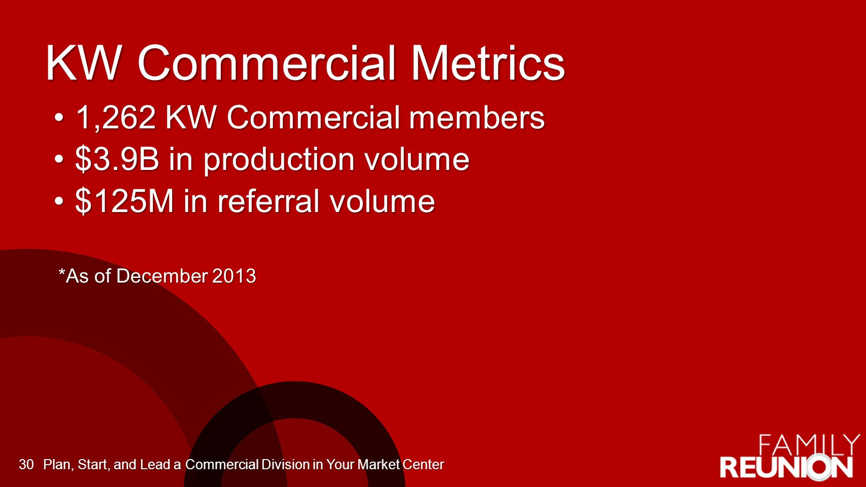 KW Commercial Metrics 1,262 KW Commercial members1,262 KW Commercial members $3.9B in production volume$3.9B in production volume $125M in referral vo
