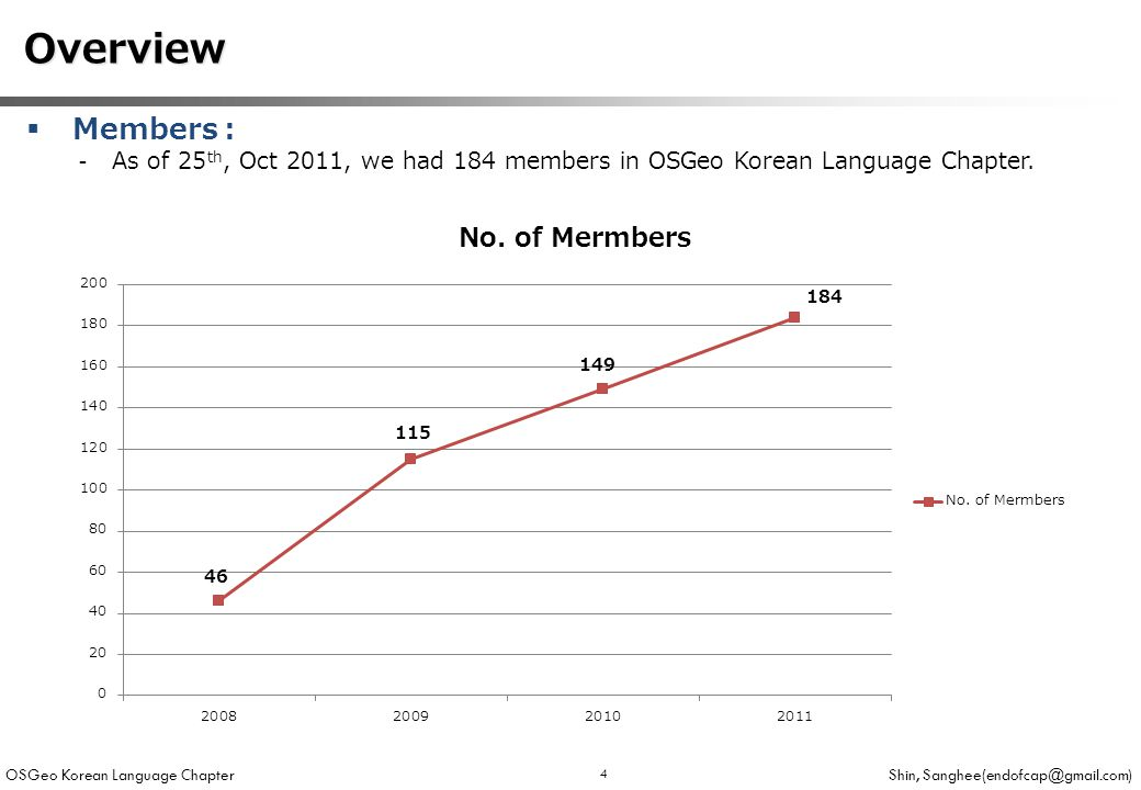 OSGeo Korean Language Chapter Shin, Sanghee(endofcap@gmail.com) 4 Overview Overview  Members : -As of 25 th, Oct 2011, we had 184 members in OSGeo Korean Language Chapter.