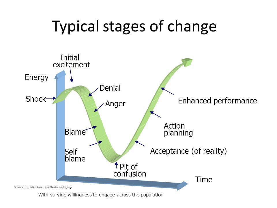Enhanced performance With varying willingness to engage across the population Time Denial Anger Blame Self blame Pit of confusion Acceptance (of reality) Action planning Shock Energy Initial excitement Source: E Kubler-Ross, On Death and Dying Typical stages of change