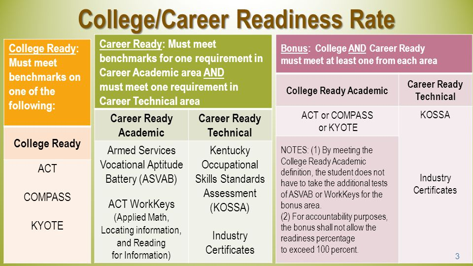 3 College/Career Readiness Rate College Ready: Must meet benchmarks on one of the following: College Ready ACT COMPASS KYOTE Career Ready: Must meet b