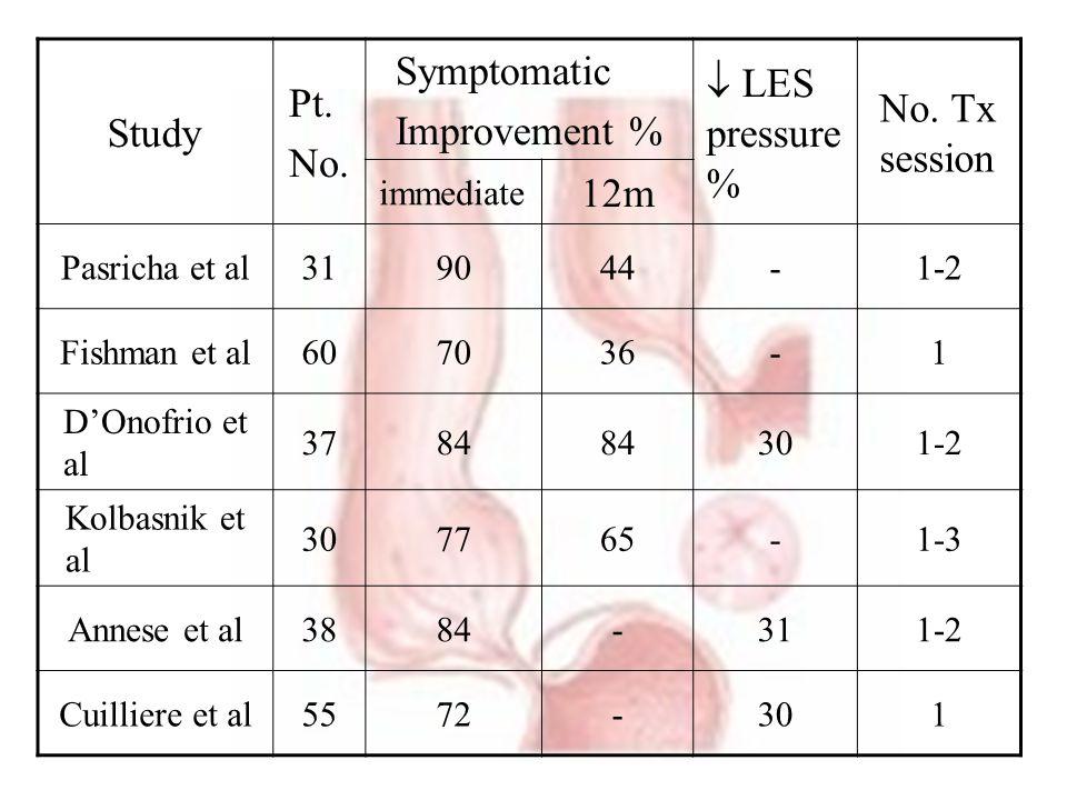 Study Pt. No. Symptomatic Improvement %  LES pressure % No. Tx session immediate 12m Pasricha et al319044-1-2 Fishman et al607036-1 D'Onofrio et al 3