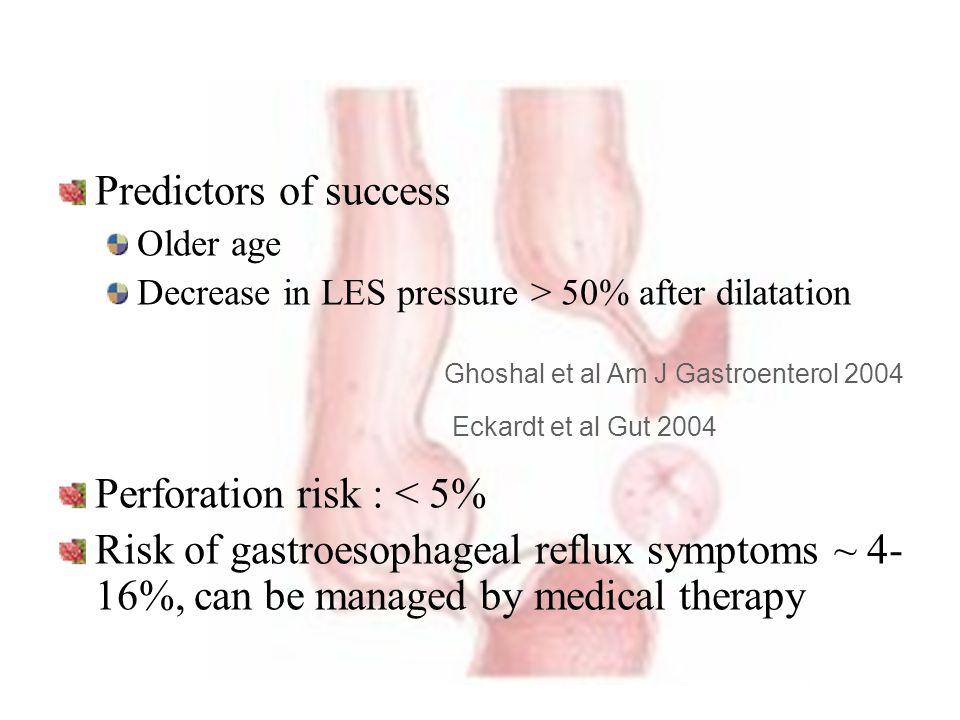 Predictors of success Older age Decrease in LES pressure > 50% after dilatation Perforation risk : < 5% Risk of gastroesophageal reflux symptoms ~ 4-