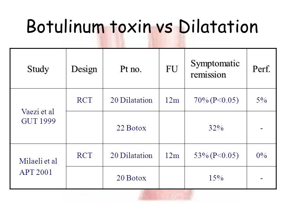 Botulinum toxin vs Dilatation StudyDesign Pt no. FU Symptomatic remission Perf. Vaezi et al GUT 1999 RCT20 Dilatation12m70% (P<0.05)5% 22 Botox32%- Mi
