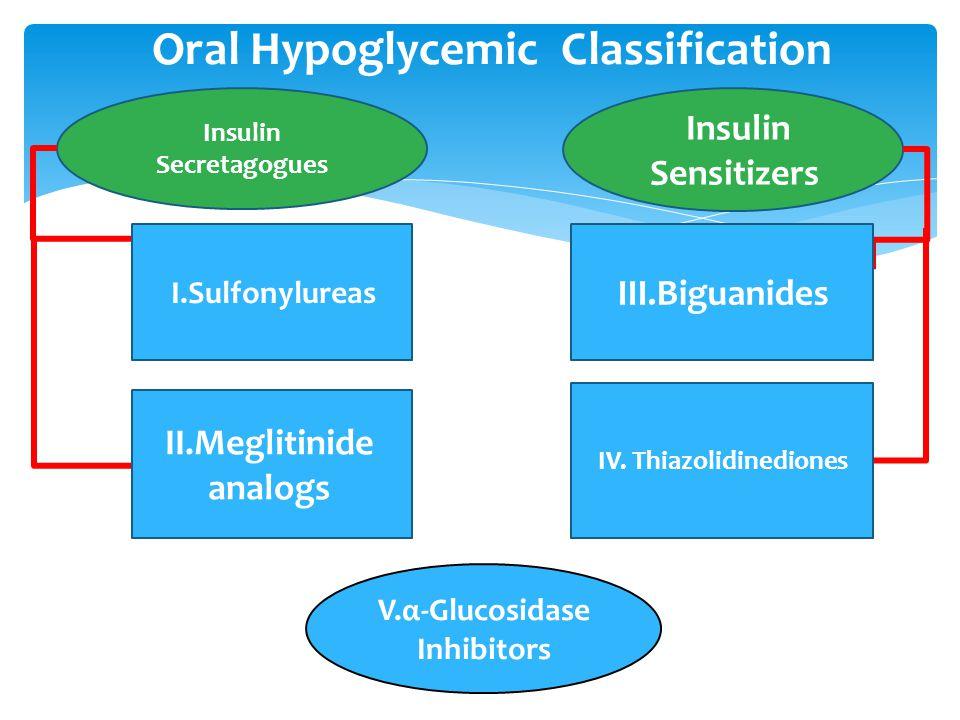 Oral Hypoglycemic Classification Insulin Secretagogues I.Sulfonylureas II.Meglitinide analogs Insulin Sensitizers III.Biguanides IV. Thiazolidinedione