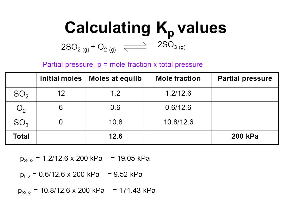 Calculating K p values 2SO 2 (g) + O 2 (g) 2SO 3 (g) Initial molesMoles at equlibMole fractionPartial pressure SO 2 121.21.2/12.6 O2O2 60.60.6/12.6 SO 3 010.810.8/12.6 Total12.6200 kPa Partial pressure, p = mole fraction x total pressure p SO2 = 1.2/12.6 x 200 kPa = 19.05 kPa p O2 = 0.6/12.6 x 200 kPa = 9.52 kPa p SO2 = 10.8/12.6 x 200 kPa = 171.43 kPa