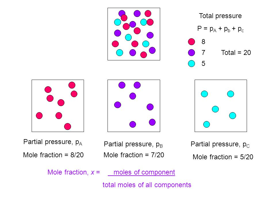 Total pressure P = p A + p b + p c Partial pressure, p A Partial pressure, p B Partial pressure, p C 8 7 5 Total = 20 Mole fraction = 8/20Mole fraction = 7/20 Mole fraction = 5/20 Mole fraction, x = moles of component total moles of all components