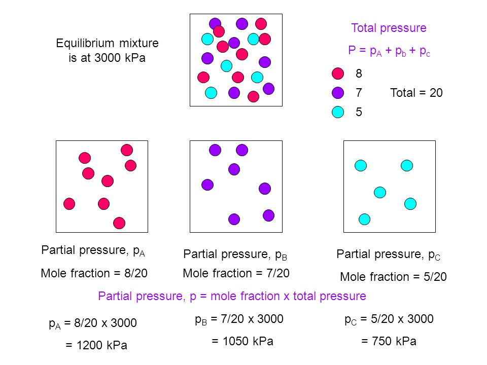 Total pressure P = p A + p b + p c Partial pressure, p A Partial pressure, p B Partial pressure, p C 8 7 5 Total = 20 Mole fraction = 8/20Mole fraction = 7/20 Mole fraction = 5/20 Equilibrium mixture is at 3000 kPa Partial pressure, p = mole fraction x total pressure p A = 8/20 x 3000 = 1200 kPa p C = 5/20 x 3000 = 750 kPa p B = 7/20 x 3000 = 1050 kPa