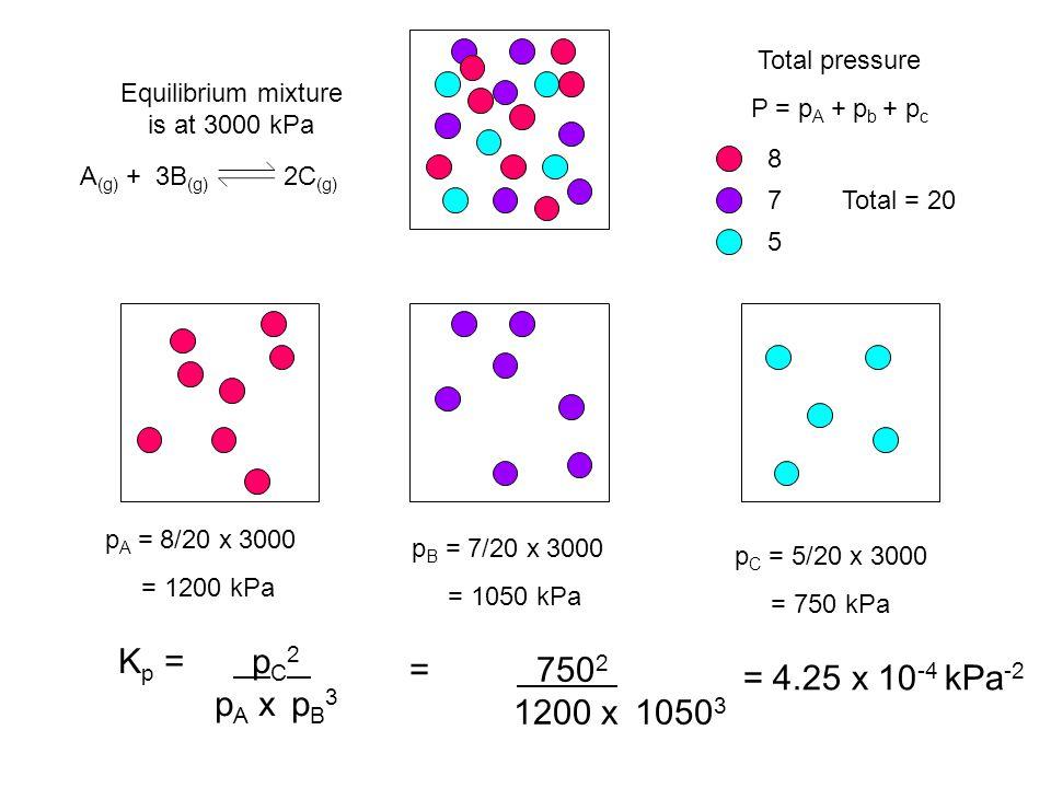Total pressure P = p A + p b + p c 8 7 5 Total = 20 Equilibrium mixture is at 3000 kPa p A = 8/20 x 3000 = 1200 kPa p C = 5/20 x 3000 = 750 kPa p B = 7/20 x 3000 = 1050 kPa K p = p C 2 p A x p B 3 A (g) + 3B (g) 2C (g) = 750 2 1200 x 1050 3 = 4.25 x 10 -4 kPa -2