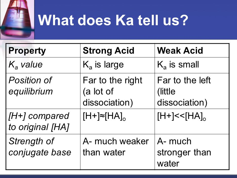 Figure 14.4 Graphic Representation of the Behavior of Acids of Different Strengths in Aqueous Solution