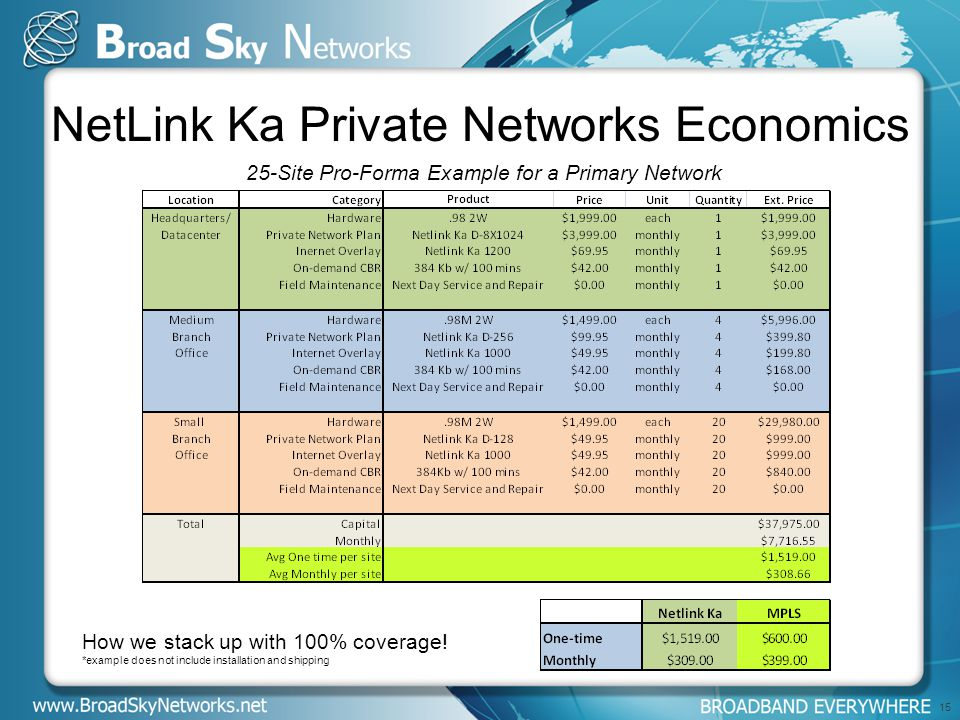 15 NetLink Ka Private Networks Economics 25-Site Pro-Forma Example for a Primary Network How we stack up with 100% coverage.
