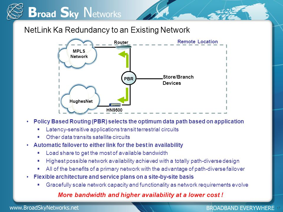 17 NetLink Ka Redundancy to an Existing Network PBR HughesNet MPLS Network Remote Location Store/Branch Devices HN9500 Router Policy Based Routing (PBR) selects the optimum data path based on application  Latency-sensitive applications transit terrestrial circuits  Other data transits satellite circuits Automatic failover to either link for the best in availability  Load share to get the most of available bandwidth  Highest possible network availability achieved with a totally path-diverse design  All of the benefits of a primary network with the advantage of path-diverse failover Flexible architecture and service plans on a site-by-site basis  Gracefully scale network capacity and functionality as network requirements evolve More bandwidth and higher availability at a lower cost !