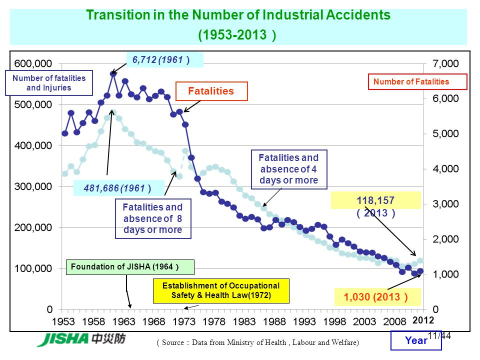 11/44 ( Source : Data from Ministry of Health, Labour and Welfare) Transition in the Number of Industrial Accidents ( ) Number of fatalities and Injuries Number of Fatalities Year Fatalities and absence of 8 days or more Fatalities and absence of 4 days or more Fatalities Foundation of JISHA (1964 ) Establishment of Occupational Safety & Health Law(1972) 1,030 (2013 ) 118,157 ( 2013 ) ,686 (1961 ) 6,712 (1961 )