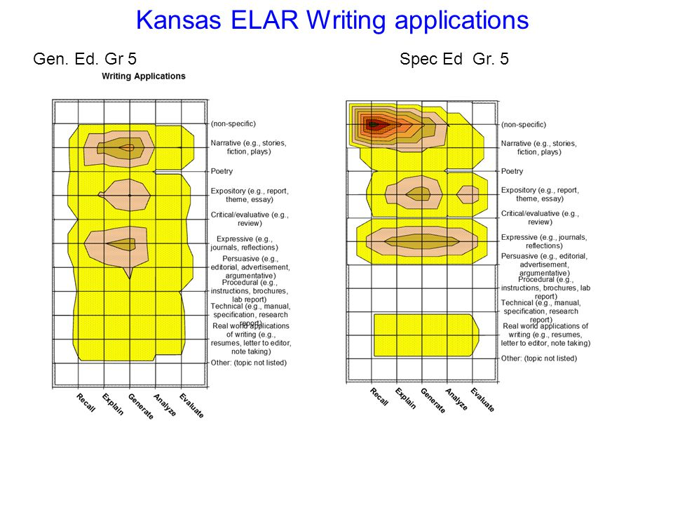 Gen. Ed. Gr 5Spec Ed Gr. 5 Kansas ELAR Writing applications