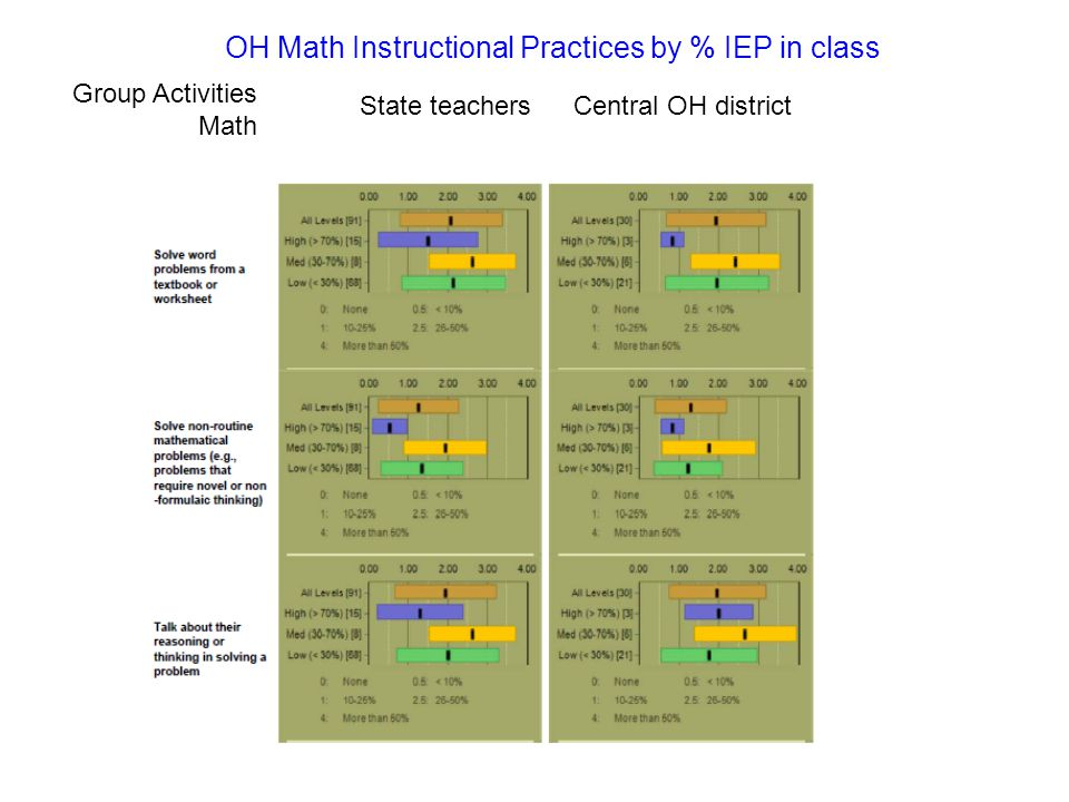 State teachers Central OH district Group Activities Math OH Math Instructional Practices by % IEP in class