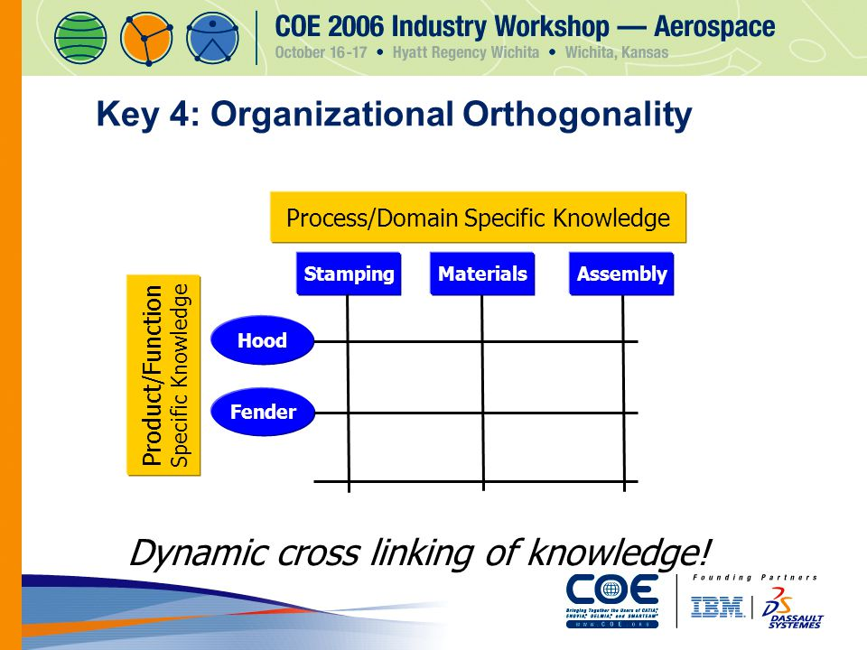 Key 4: Organizational Orthogonality Product/Function Specific Knowledge Process/Domain Specific Knowledge Hood Fender Stamping Materials Assembly Dynamic cross linking of knowledge!