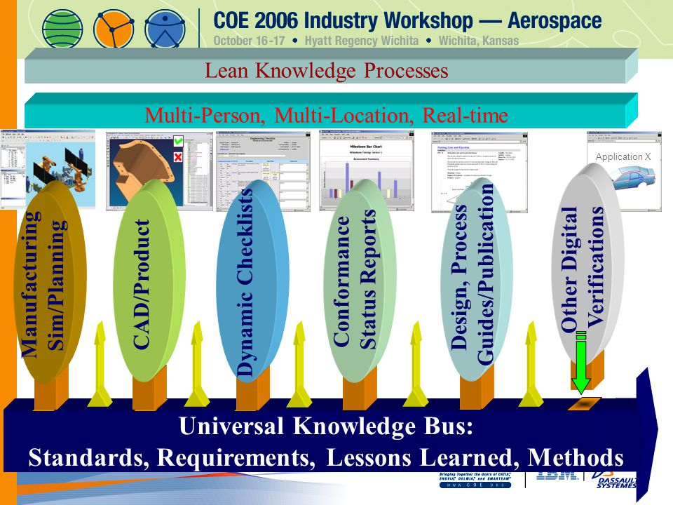 Universal Knowledge Bus: Standards, Requirements, Lessons Learned, Methods Application X Lean Knowledge Processes Multi-Person, Multi-Location, Real-time Dynamic Checklists Other Digital Verifications Design, Process Guides/Publication Conformance Status Reports CAD/Product Manufacturing Sim/Planning