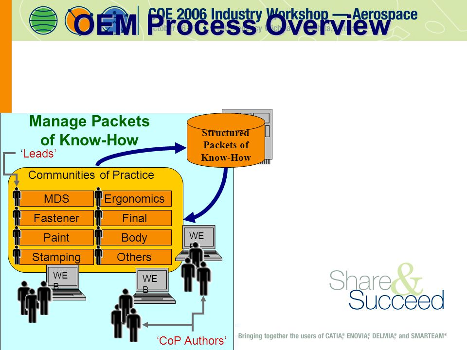 Communities of Practice WE B Structured Packets of Know-How MDSErgonomics FastenerFinal PaintBody StampingOthers WE B 'CoP Authors' 'Leads' Manage Packets of Know-How OEM Process Overview