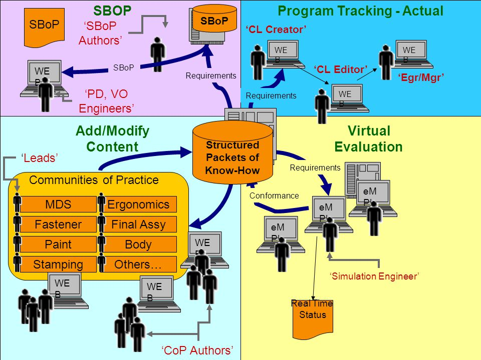 eM Pl Virtual Evaluation eM Pl Real Time Status Conformance Requirements 'Simulation Engineer' eM Pl SBOP WE B SBoP Requirements 'SBoP Authors' 'PD, VO Engineers' SBoP WE B MDSErgonomics FastenerFinal Assy PaintBody StampingOthers… Communities of Practice WE B 'CoP Authors' 'Leads' Add/Modify Content Program Tracking - Actual WE B 'CL Creator' WE B 'CL Editor' 'Egr/Mgr' Structured Packets of Know-How Requirements