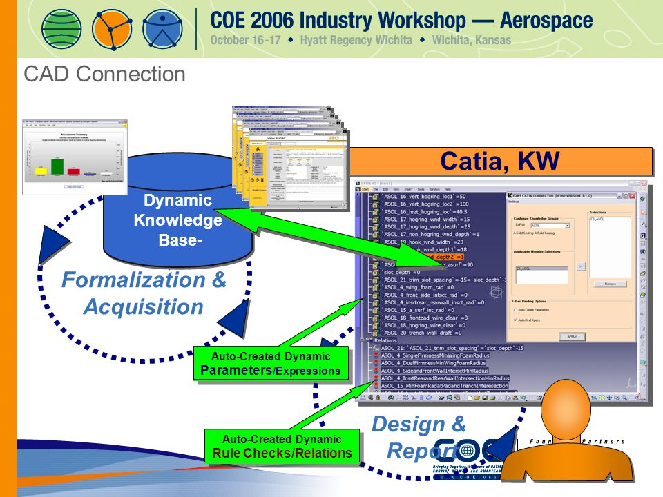 CAD Connection Dynamic Knowledge Base- Dynamic Knowledge Base- Formalization & Acquisition Design & Report Catia, KW Auto-Created Dynamic Parameters /Expressions Auto-Created Dynamic Rule Checks/Relations Auto-Created Dynamic Rule Checks/Relations