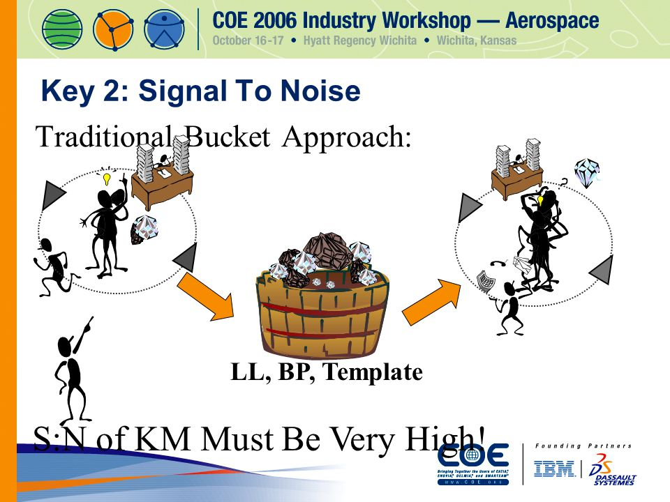 Key 2: Signal To Noise Traditional Bucket Approach: S:N of KM Must Be Very High! LL, BP, Template
