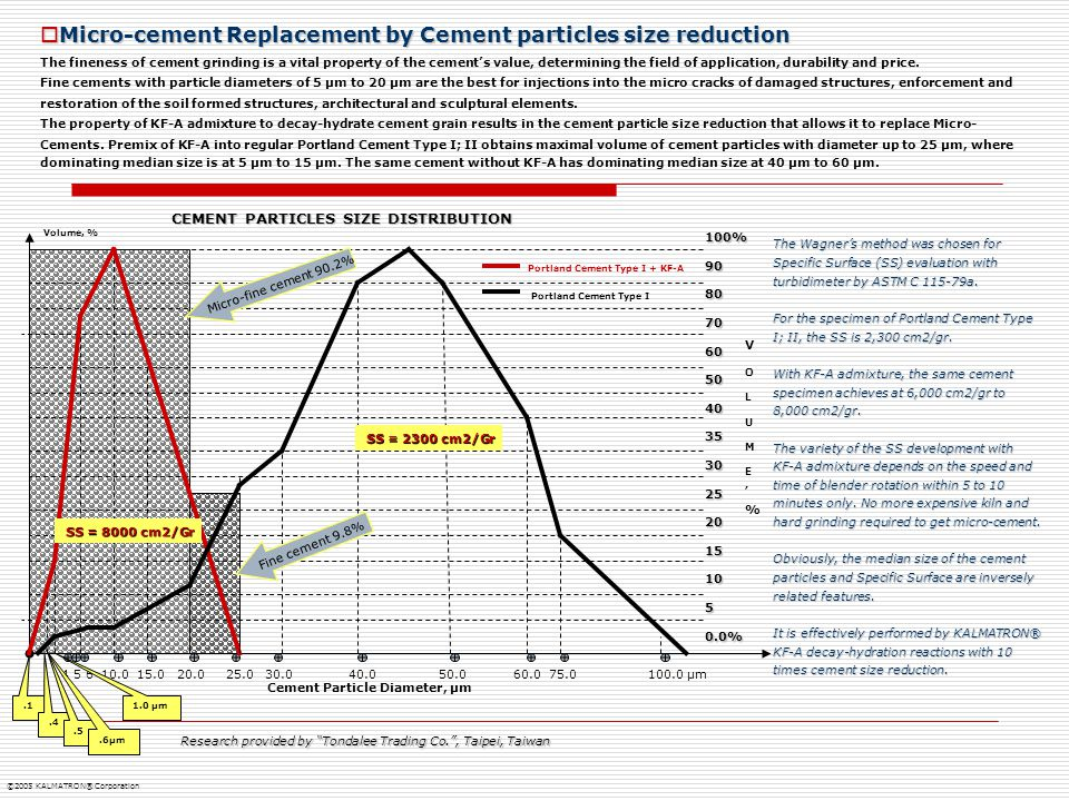  Micro-cement Replacement by Cement particles size reduction The fineness of cement grinding is a vital property of the cement's value, determining t