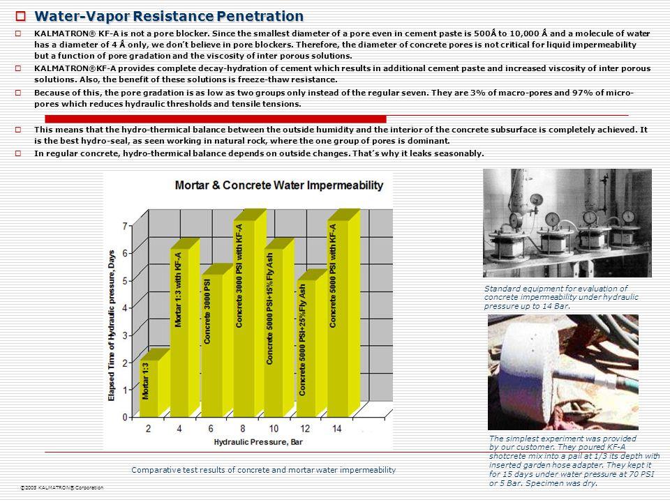  Water-Vapor Resistance Penetration  KALMATRON® KF-A is not a pore blocker. Since the smallest diameter of a pore even in cement paste is 500Ǻ to 10