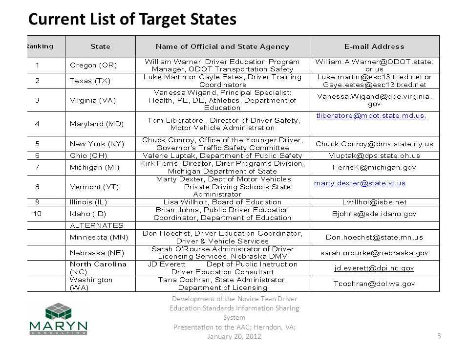 ________________________________________ Current List of Target States ________________________________________ Development of the Novice Teen Driver Education Standards Information Sharing System Presentation to the AAC; Herndon, VA; January 20,