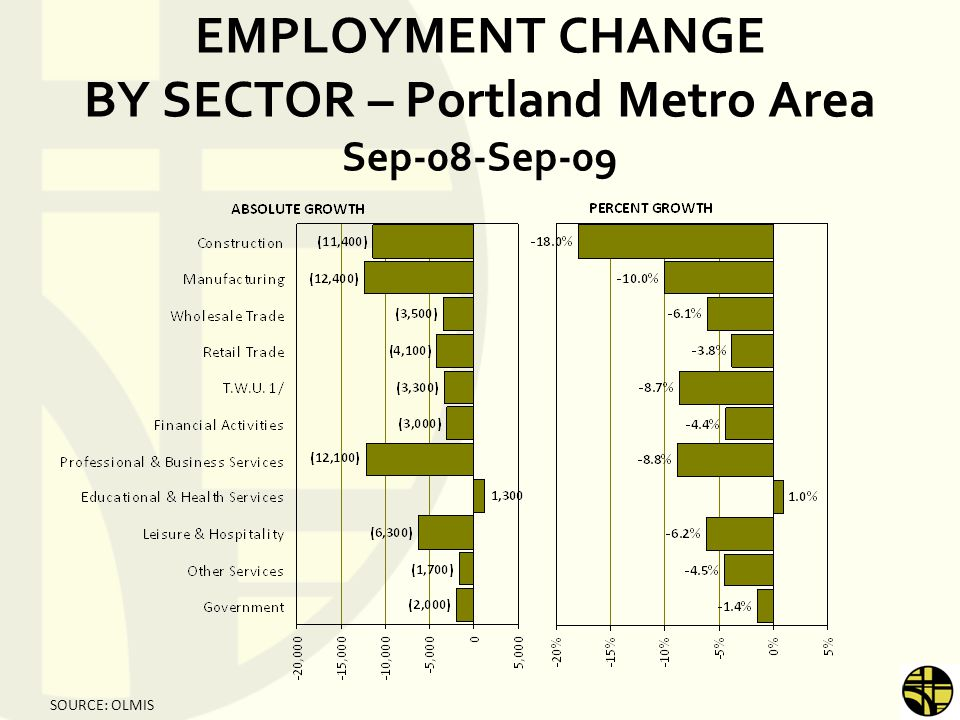 EMPLOYMENT CHANGE BY SECTOR – Portland Metro Area Sep-08-Sep-09 SOURCE: OLMIS