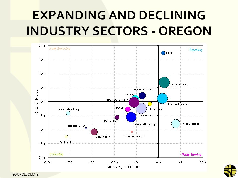 EXPANDING AND DECLINING INDUSTRY SECTORS - OREGON SOURCE: OLMIS