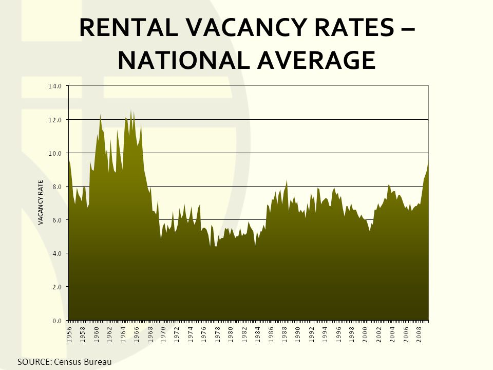 RENTAL VACANCY RATES – NATIONAL AVERAGE SOURCE: Census Bureau