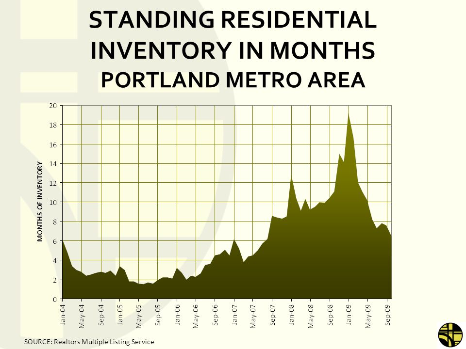 STANDING RESIDENTIAL INVENTORY IN MONTHS PORTLAND METRO AREA SOURCE: Realtors Multiple Listing Service