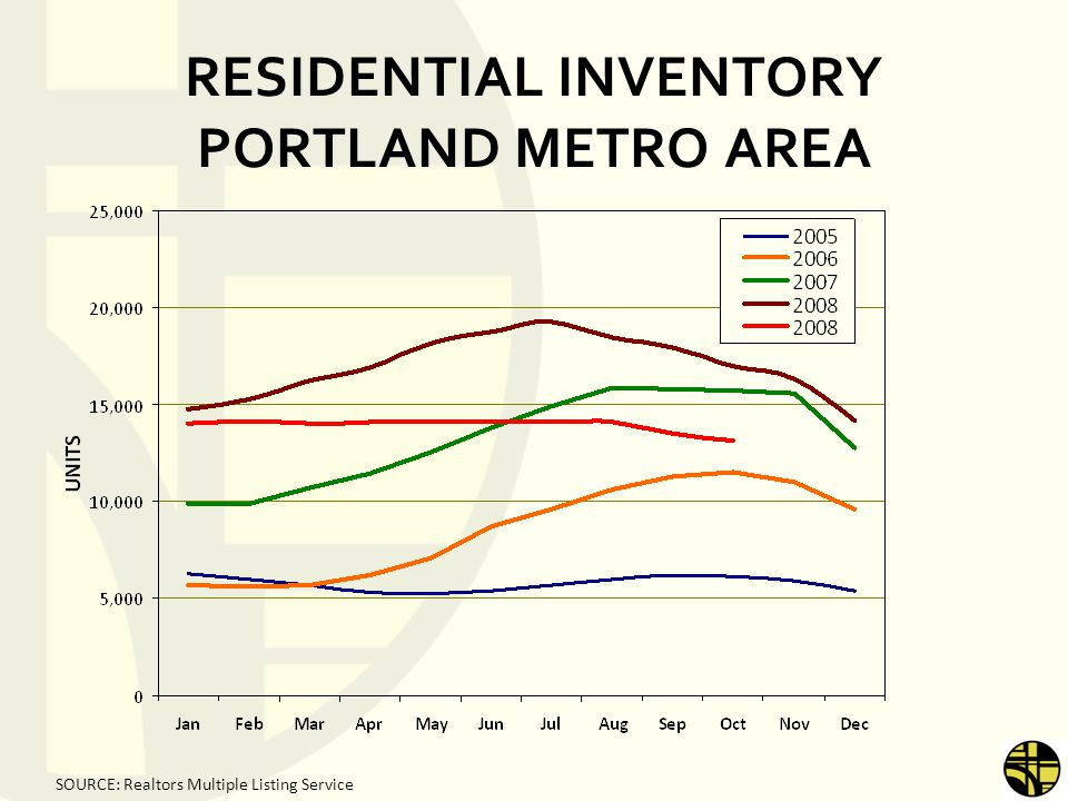 RESIDENTIAL INVENTORY PORTLAND METRO AREA SOURCE: Realtors Multiple Listing Service