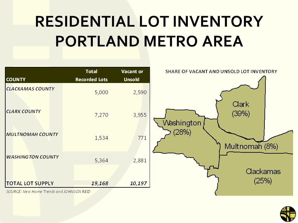 RESIDENTIAL LOT INVENTORY PORTLAND METRO AREA
