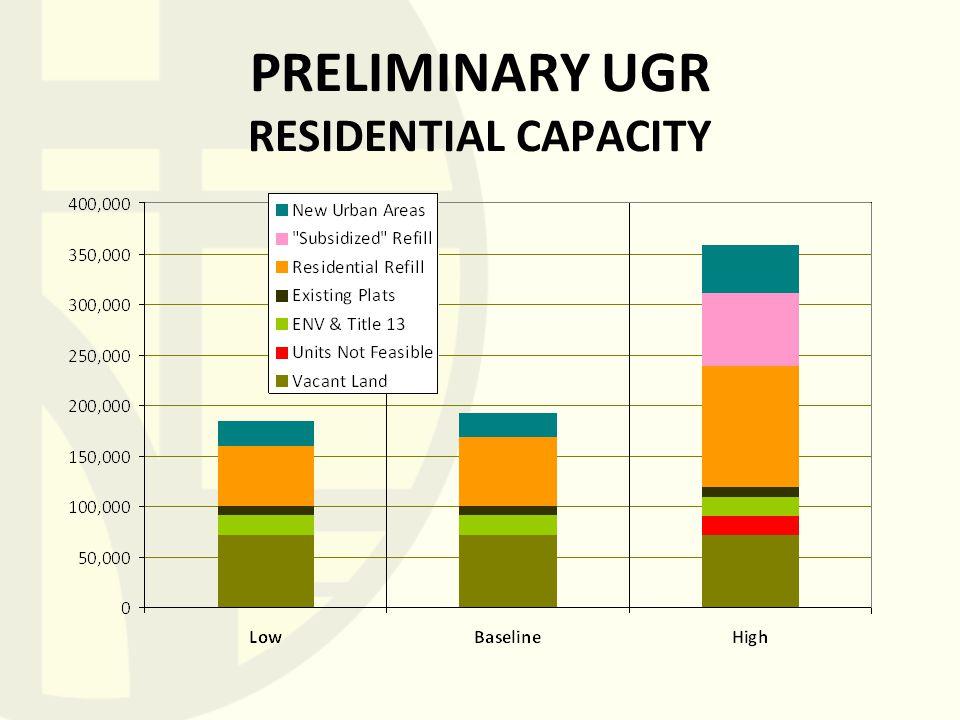 PRELIMINARY UGR RESIDENTIAL CAPACITY