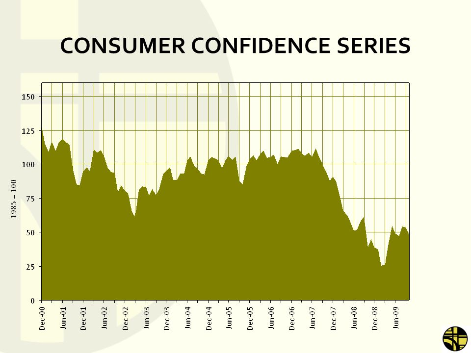 MARKET CONCLUSIONS FUNDAMENTALS IMPROVING –Standing Inventory at 6.5 Months –Very Low New Home Inventory THREATS REMAIN ON HORIZON –Pricing Stabilizing, but Foreclosures Coming –Unemployment Too High – Will Peak in 2010 PRICING POWER LIMITED –Shadow Inventory –Limited Confidence CONDO MARKET DEAD UNTIL FURTHER NOTICE