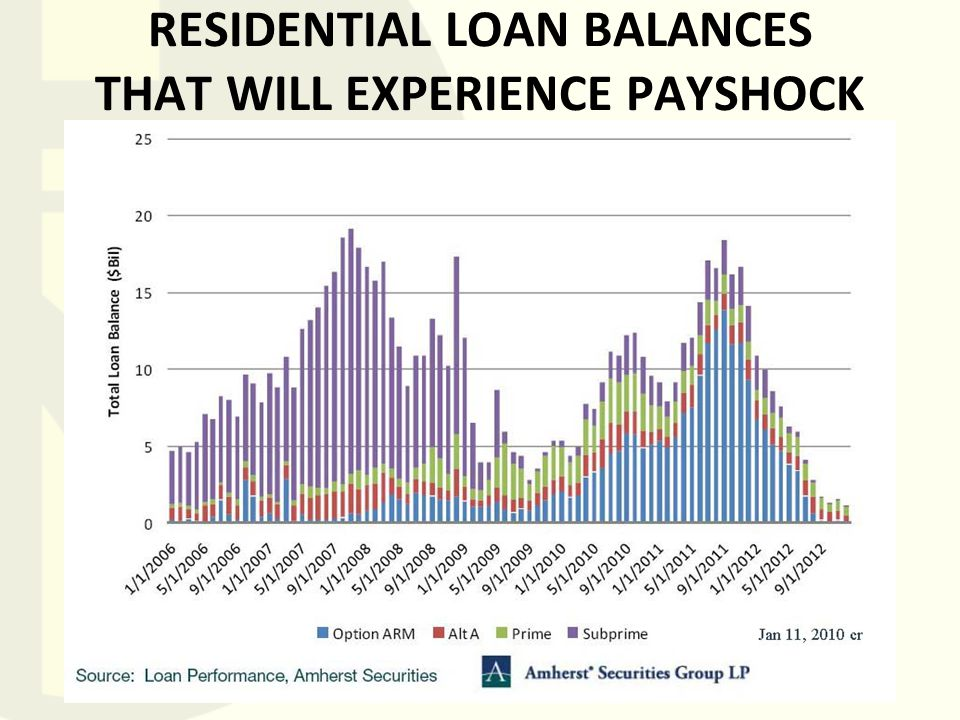 RESIDENTIAL LOAN BALANCES THAT WILL EXPERIENCE PAYSHOCK
