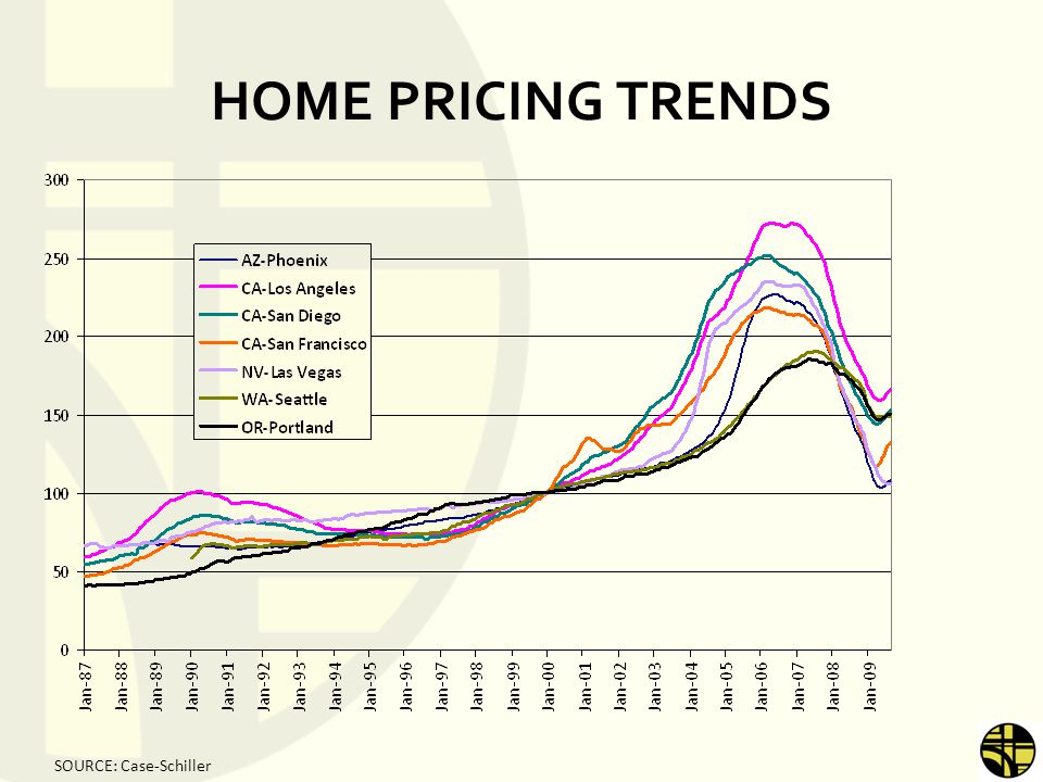 HOME PRICING TRENDS SOURCE: Case-Schiller