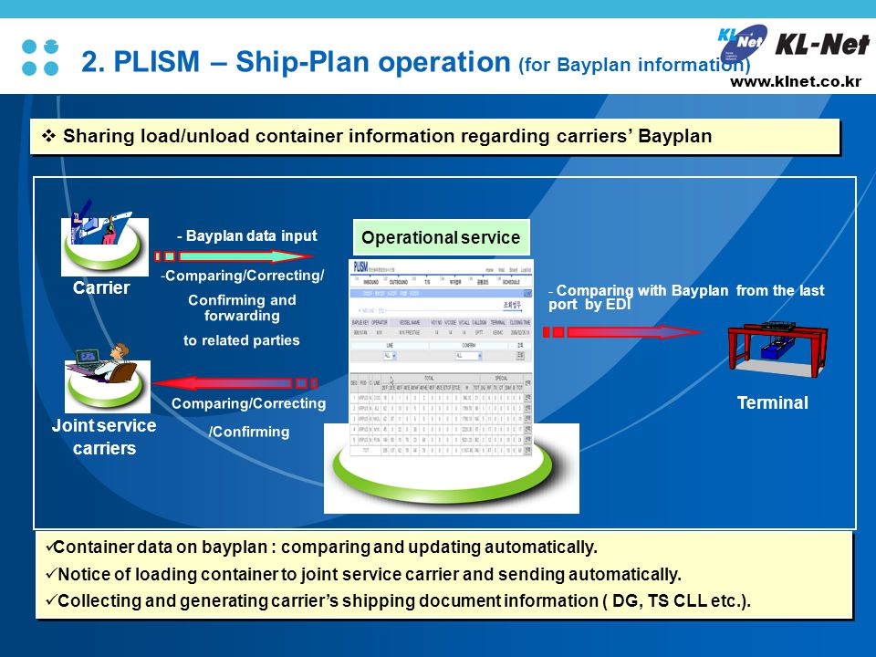 L/O/G/O www.klnet.co.kr Container data on bayplan : comparing and updating automatically.