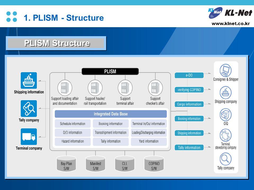 L/O/G/O www.klnet.co.kr PLISM Structure 1. PLISM - Structure