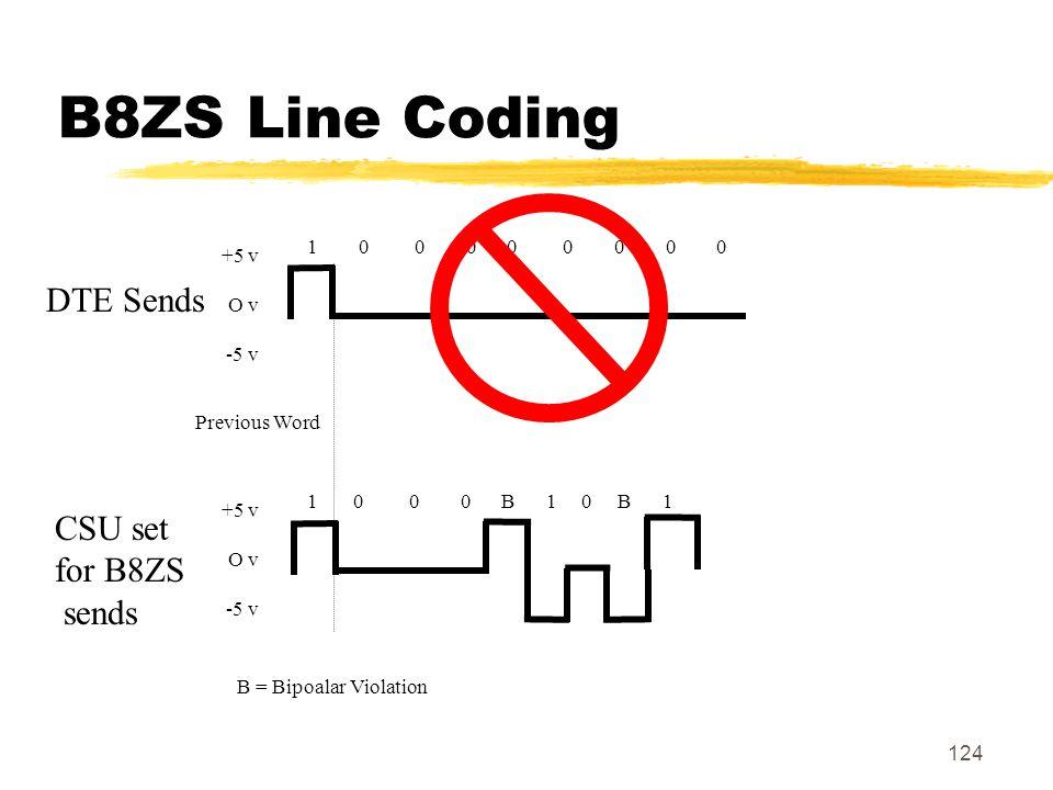 124 B8ZS Line Coding +5 v O v -5 v 1 0 0 0 0 0 0 0 0 DTE Sends +5 v O v -5 v 1 0 0 0 B 1 0 B 1 CSU set for B8ZS sends Previous Word B = Bipoalar Viola