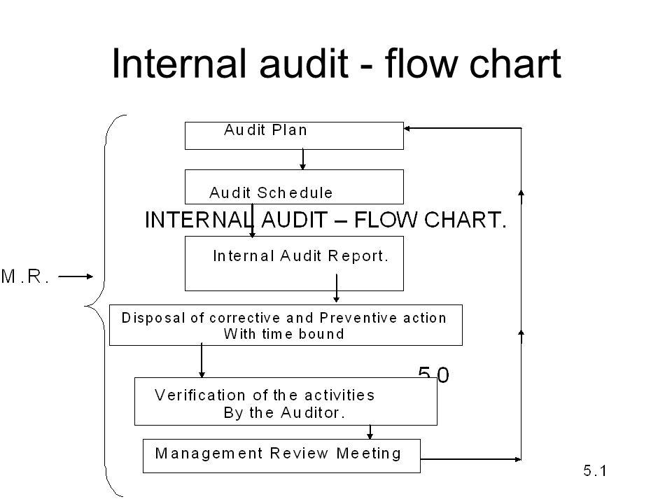 Internal audit - flow chart