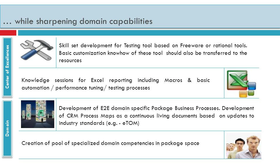 … while sharpening domain capabilities Center of Excellences Skill set development for Testing tool based on Freeware or rational tools.