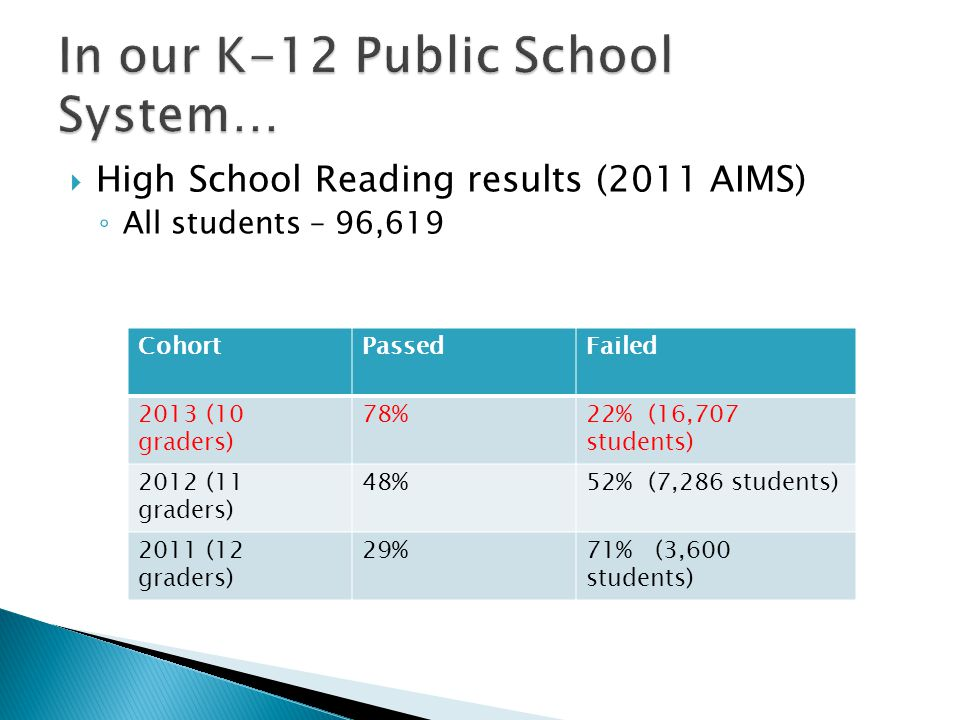  High School Reading results (2011 AIMS) ◦ All students – 96,619 CohortPassedFailed 2013 (10 graders) 78%22% (16,707 students) 2012 (11 graders) 48%52% (7,286 students) 2011 (12 graders) 29%71% (3,600 students)