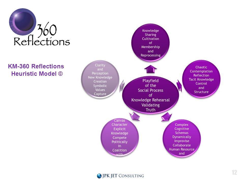KM-360 Reflections Heuristic Model ©