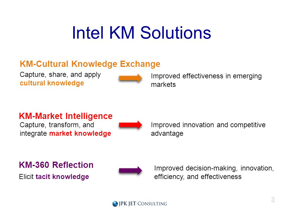 Intel KM Solutions KM-Cultural Knowledge Exchange KM-Market Intelligence KM-360 Reflection Capture, share, and apply cultural knowledge Capture, trans
